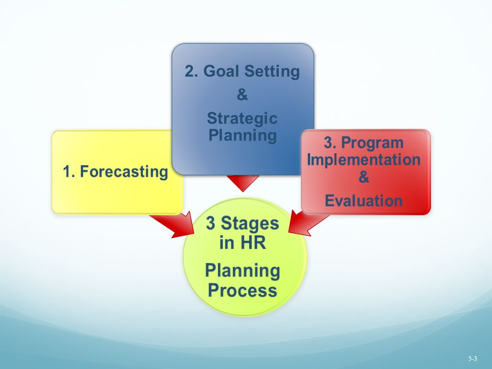 3. Program Implementation &