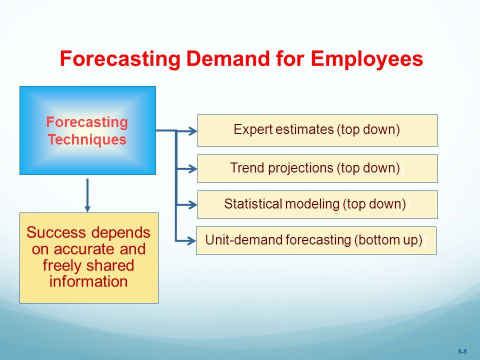 Forecasting Demand for Employees