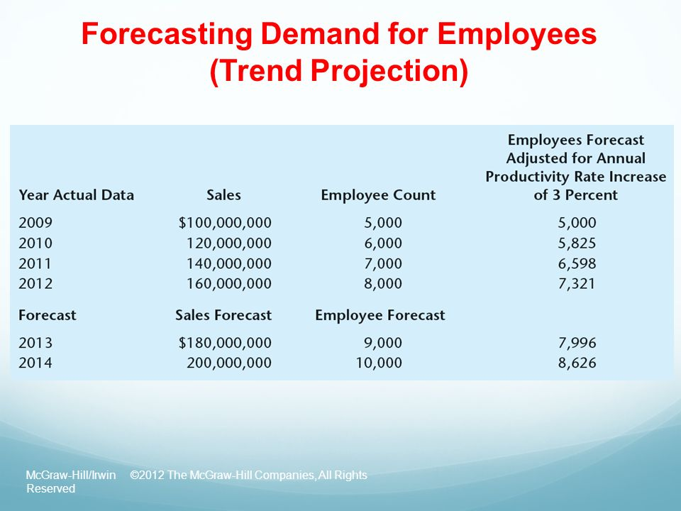 Forecasting Demand for Employees (Trend Projection)