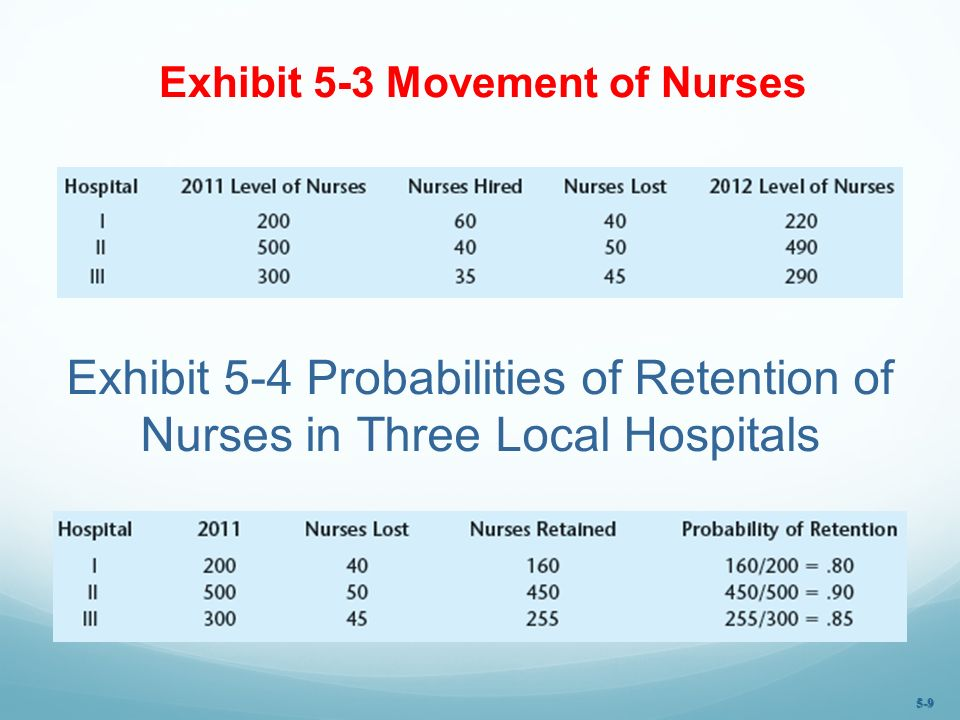 Exhibit 5-3 Movement of Nurses