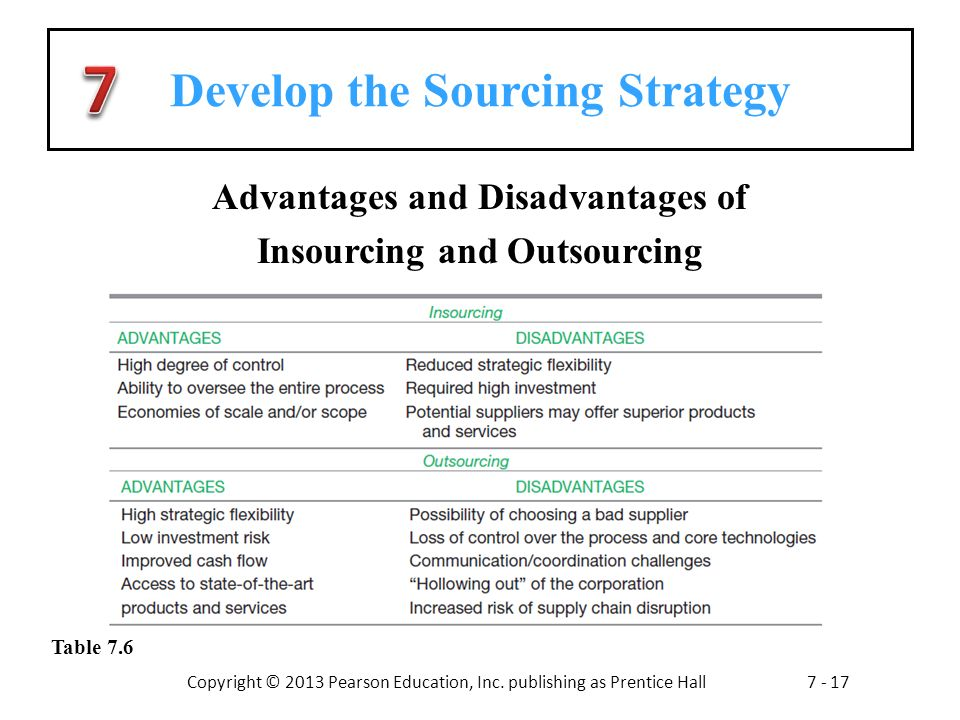advantages and disadvantages of outsourcing Disadvantages of outsourcing: main disadvantages of outsourcing are loss of managerial control over outsourced operations, threat to security and confidentiality, quality problems, hidden costs and reallocation of existing teams.