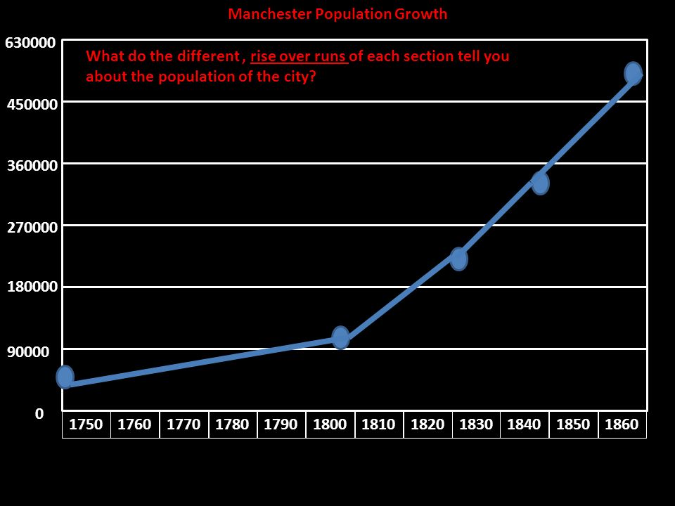 manchester industrialization and growth Finds just 15% of co2 growth since  - geography schiltach lies on the eastern side of the  answers to industrialization of manchester download.