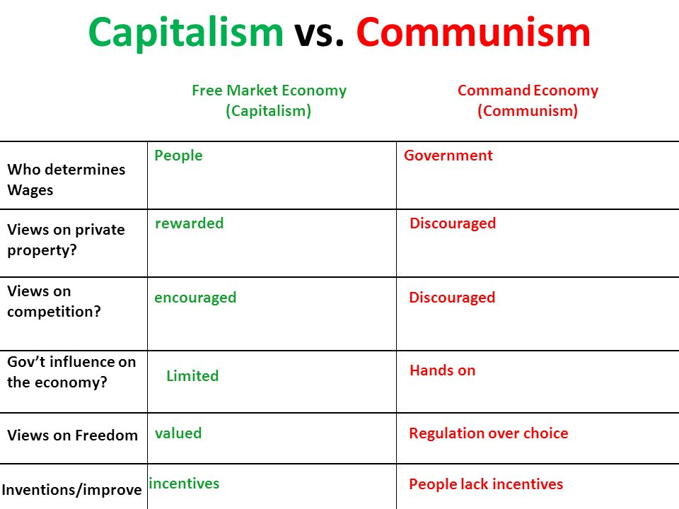 communism essay introduction Dbq 2: economics: capital versus communism essay response: task: using information from the documents and your knowledge of united states history, write an essay in which you (1) describe how these two economic systems attempt to.