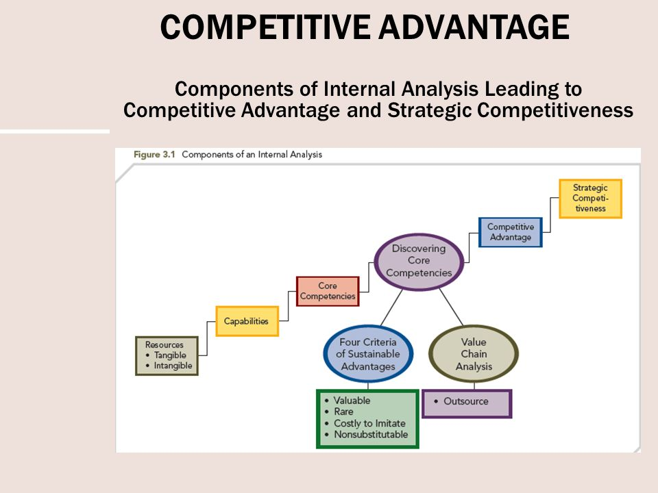 Core Competencies Analysis