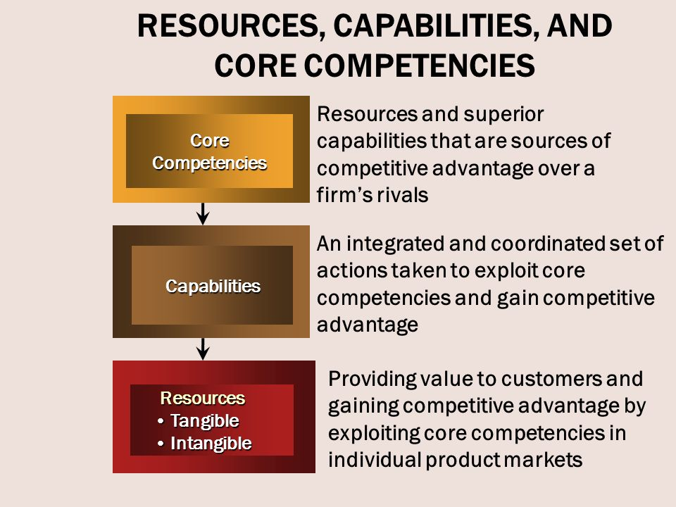 nokia capabilities and core competencies Resources, capabilities and core competencies and their link to sustainable competitive advantage so where do we start with the big picture  let's clarify what we mean by resources.