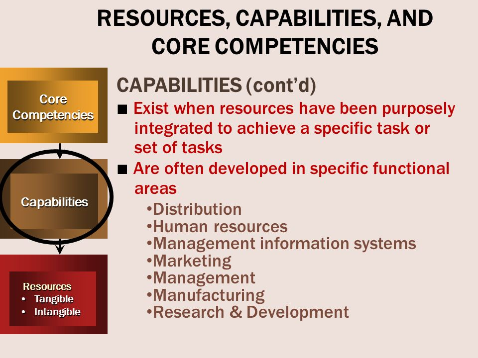 a study on resources capabilities and core competencies of starbucks Review chapter 4: internal analysis: resources, capabilities, and activities how  did starbucks create its uniqueness in the first place  branched out into other  merchandise, strayed from its core business and diluted its unique culture.