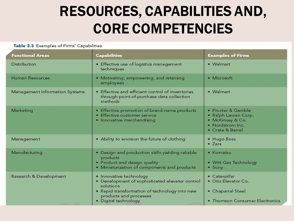 identifying core competencies and capabilities -involves identifying, developing, deploying and protecting firms' resources, capabilities & core competencies -pressure to pursue only decisions that help the firm meet quarterly earnings expected by analysts make it difficult to accurately examine the firm's internal organization.