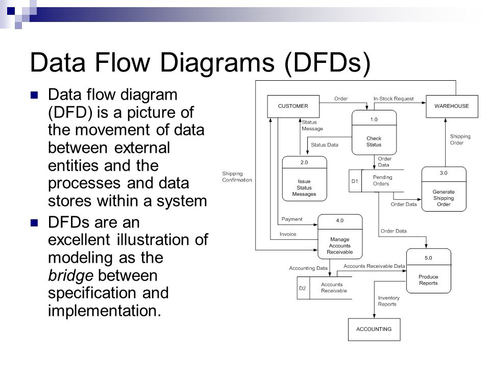 Data flow diagrams dfds ppt video online download data flow diagrams dfds ccuart Gallery