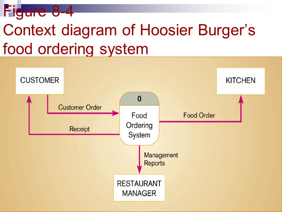 business systems hoosier burger Inventory managment system by celina mary tagged: dfd,data,flow,dataflow,level,software updated:1 year ago.