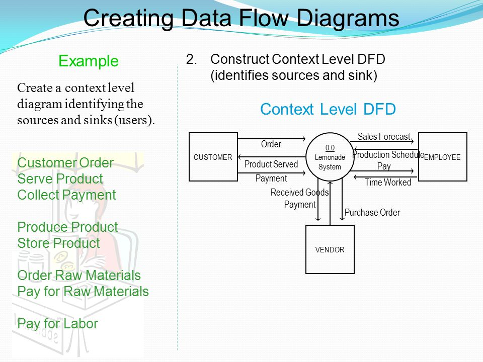 Dfd examples ppt video online download for Create dfd online