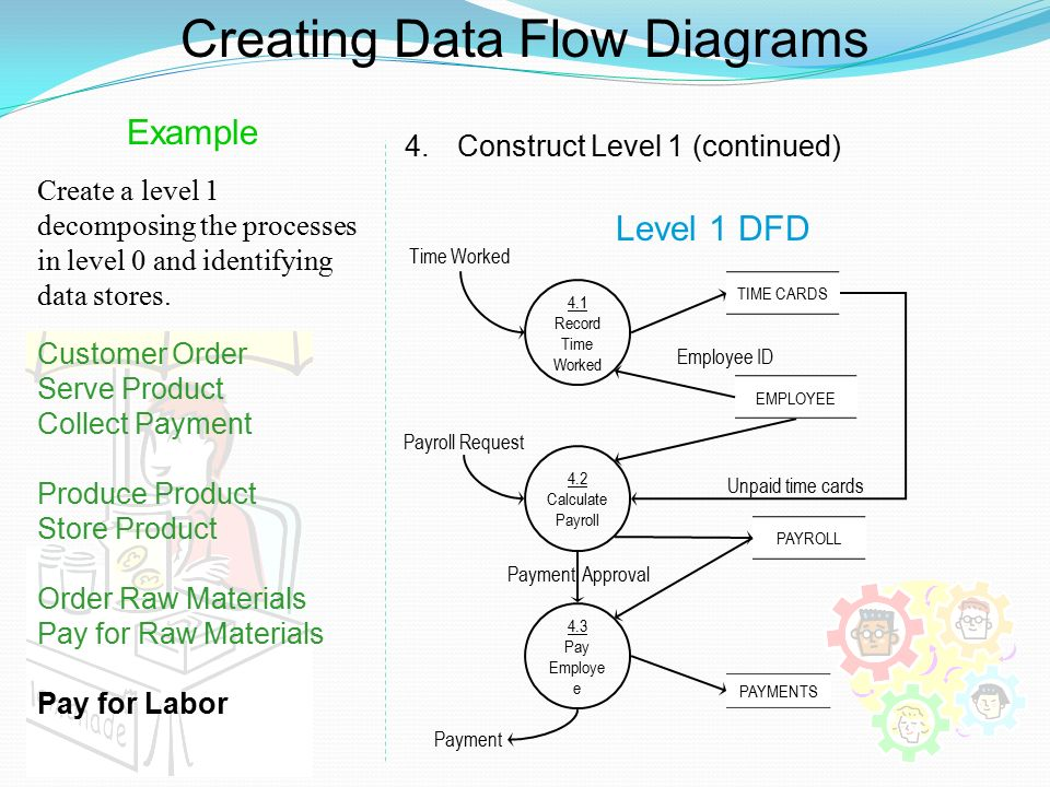 Dfd examples ppt video online download for Draw dfd online