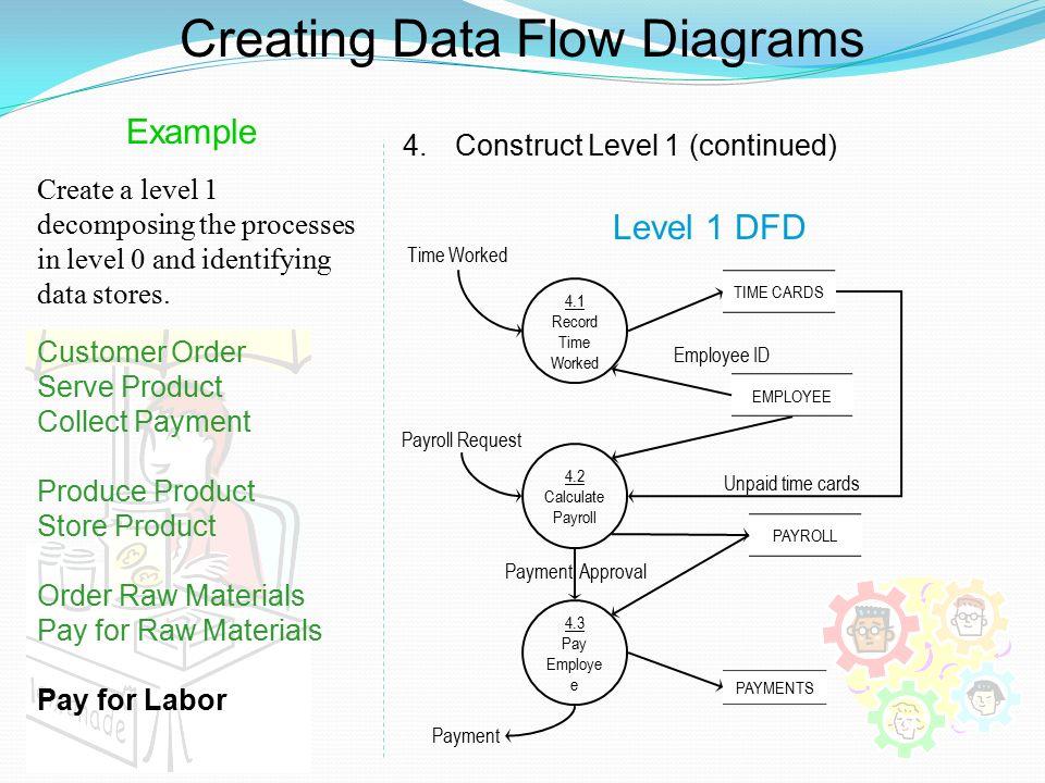 creating data flow diagrams - Payroll Data Flow Diagram