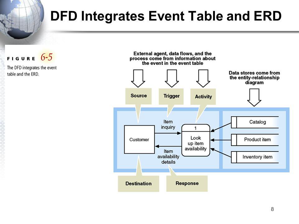 8 dfd integrates event table and erd - Dfd Erd
