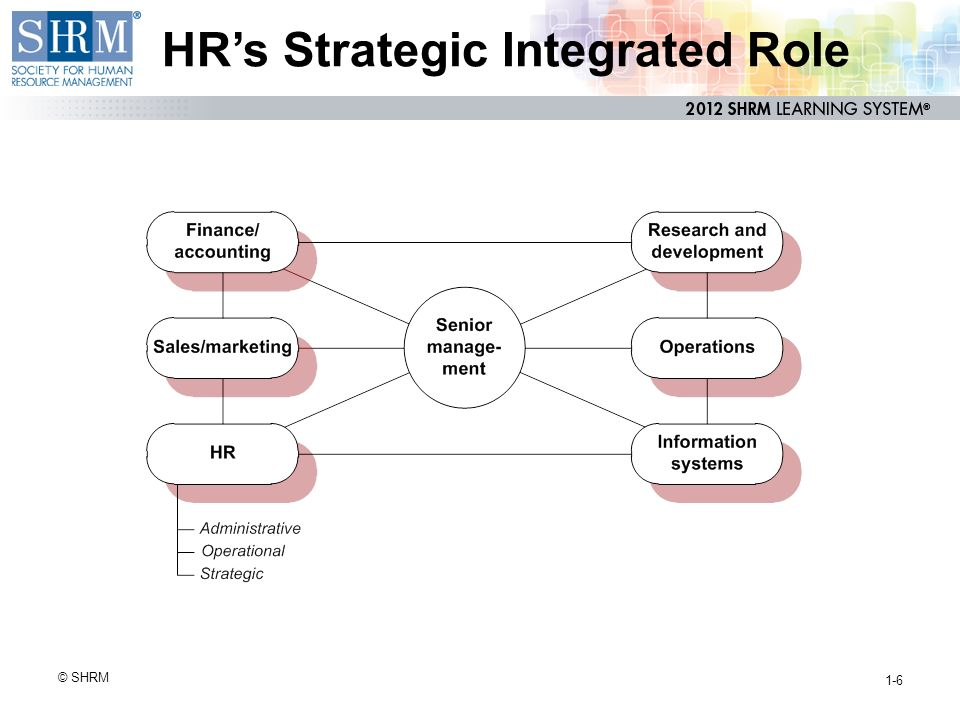 Module 1: Business Management and Strategy 11% PHR 30% ...