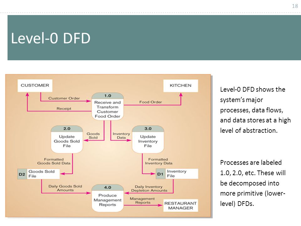 Chapter 1 data flow diagram structuring system process requirements level 0 dfd level 0 dfd shows the systems major processes data flows ccuart Images