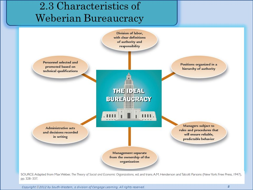 2.3 Characteristics of Weberian Bureaucracy