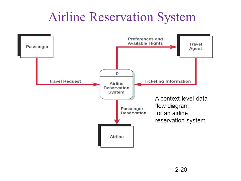 Definition of Reservation System