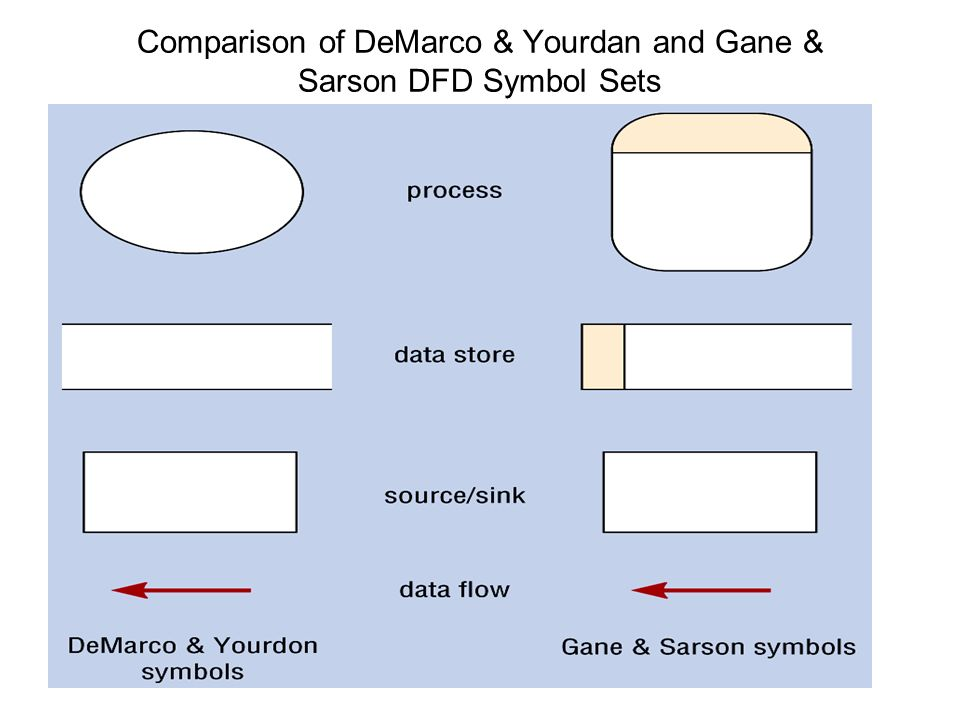 Software engineering data flow diagrams ppt download 44 comparison of demarco ccuart Image collections