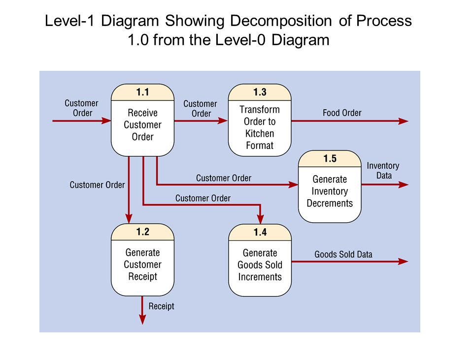 process flow diagram level 0 software engineering data flow diagrams. - ppt download