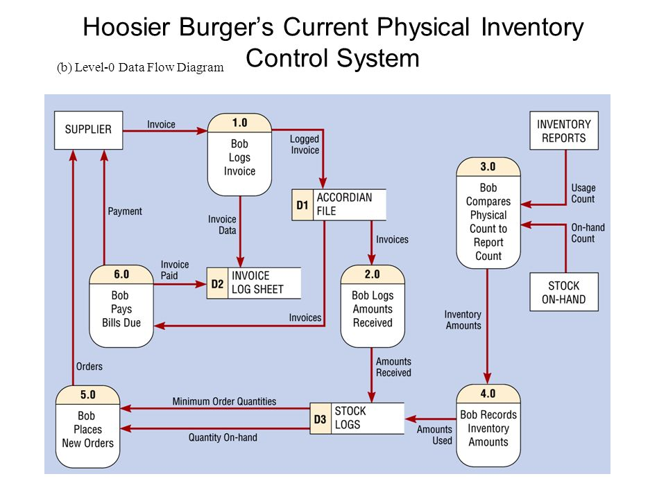 Software engineering data flow diagrams ppt download hoosier burgers current physical inventory control system ccuart Choice Image