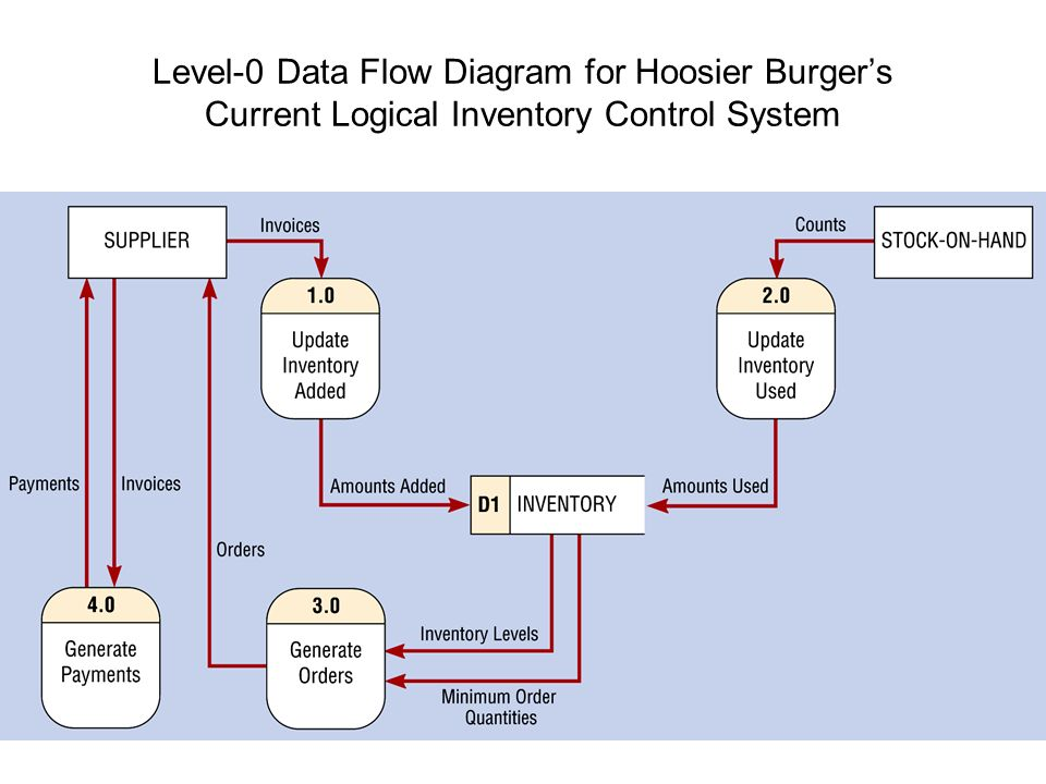 Inventory system diagram 0 term paper academic service inventory system diagram 0 ccuart Choice Image