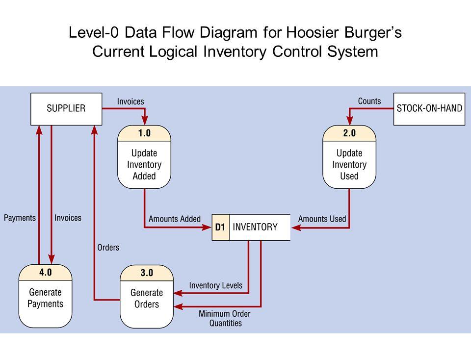software engineering data flow diagrams ppt download. Black Bedroom Furniture Sets. Home Design Ideas