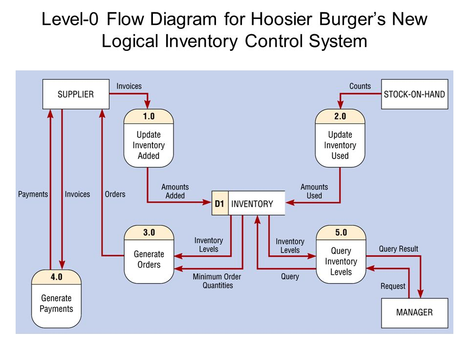 Sample picture inventory management systems data flow diagram sample picture inventory management systems data flow diagram the data flow diagram dfd provides ccuart Choice Image