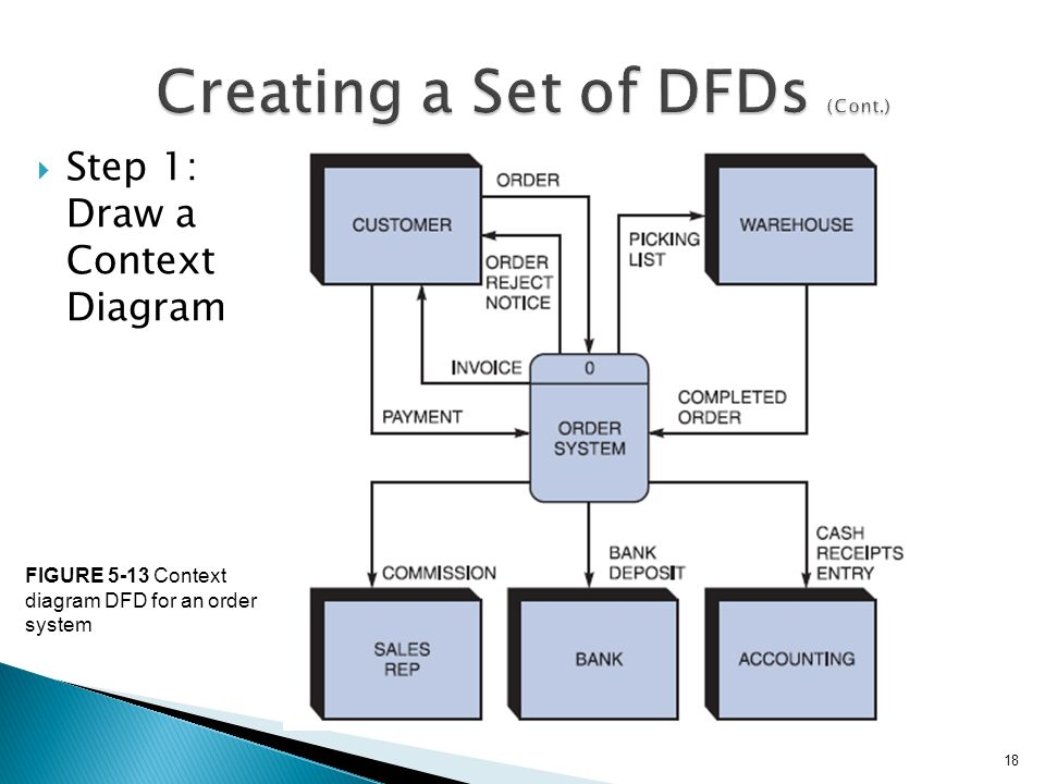 Prof mohammad moizuddin ppt video online download for Create dfd online
