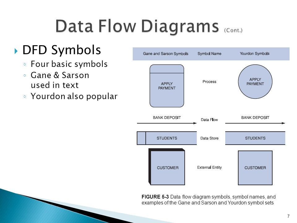Data Flow Diagrams Cont on Logical Data Flow Diagram