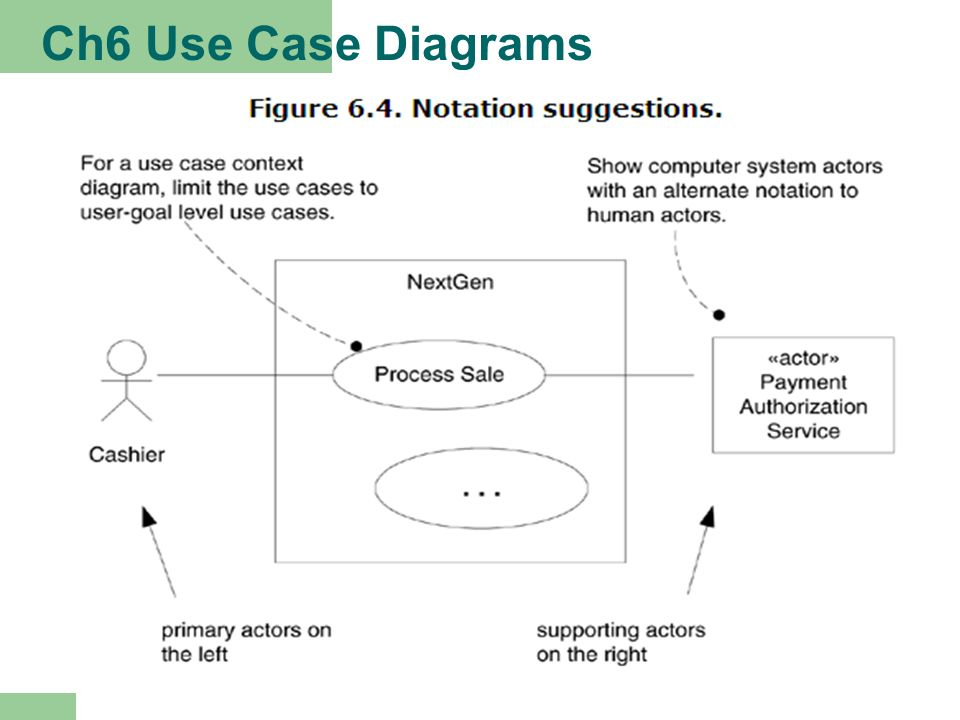 Object oriented analysis and design ppt video online download 35 ch6 use case diagrams ccuart Images