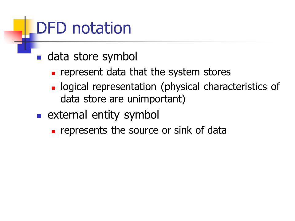 Data flow diagrams. - ppt download