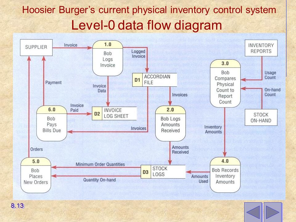 Will the actors in a use case diagram surely become classes in the corresponding class diagram Why