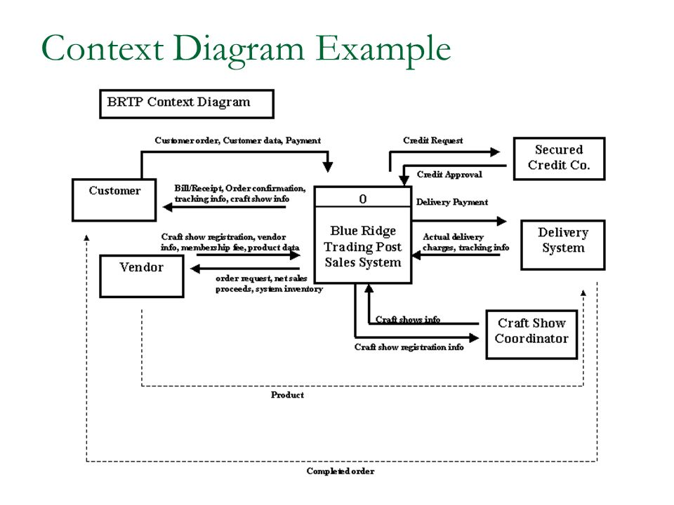 Info 361 systems analysis and design ppt video online for Context analysis template