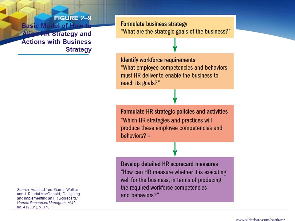 Strategic Human Resource Management & Hr Scorecard - Ppt Video