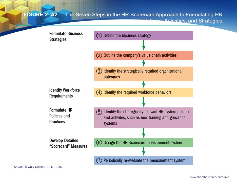 7 steps of hr scorecard approach To carry out the balanced scorecard process 15 bsc  both high quality service  and 24/7 availability  benefits of introducing a balanced scorecard approach.