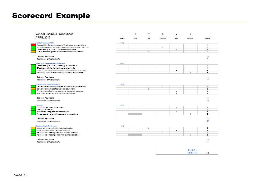 vendor management scorecard