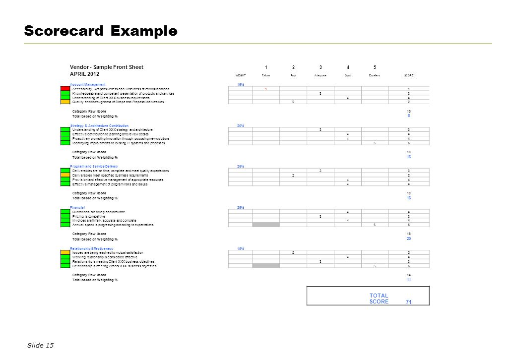 vendor scorecard examples - Etame.mibawa.co
