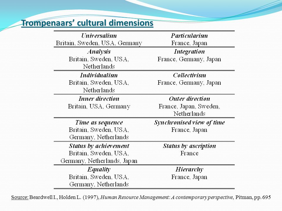 trompenaars cultural dimension on netherlands Fons trompenaars, a dutch-french organizational theorist, researched the differences between national cultures and developed a model of national cultural differences so that people can understand .