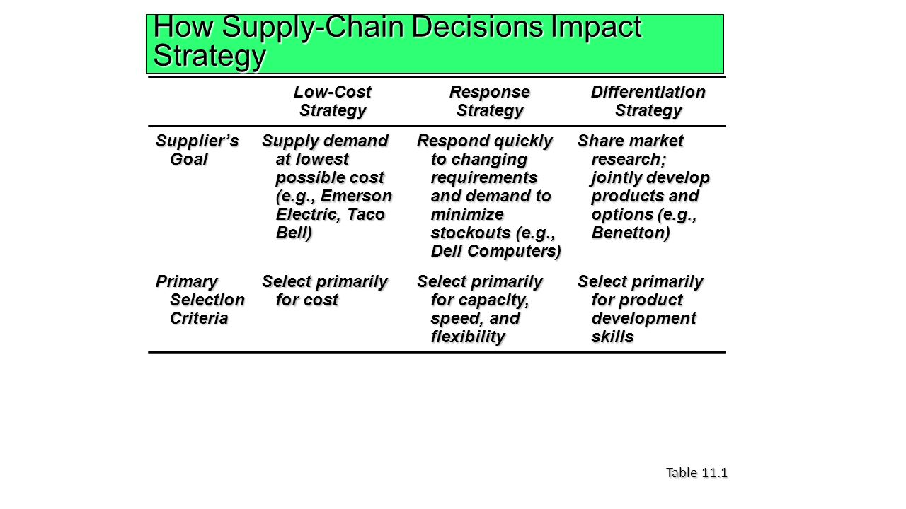 taco bell supply chain This approach allowed taco bell to simplify their supply chain and move to a just- in-time model for their raw ingredients in 1989 taco bell.