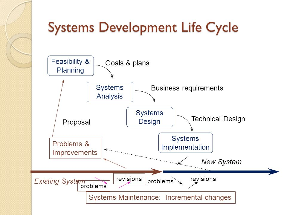 Chapter 12 Systems Development Jerry Post Ppt Download