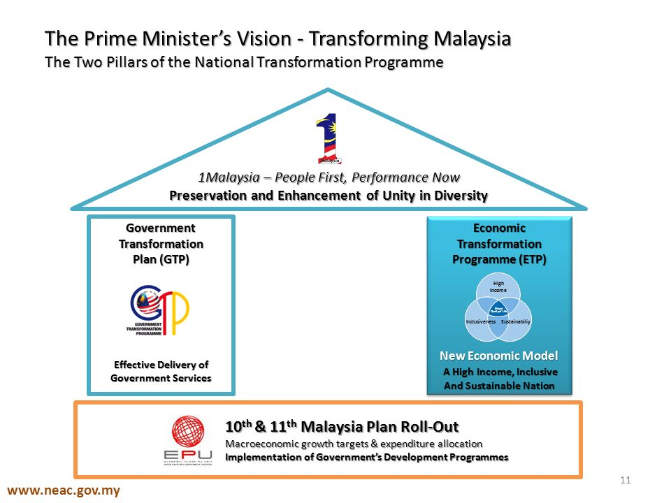 the government transformation program in malaysia The economic transformation programme (etp) is a strategic plan by the  malaysian government to transform the tourism sector into a high-yield industry  by.