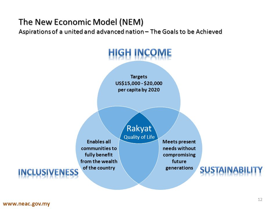 New economic model for malaysia