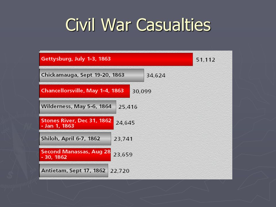 civil war casualties This list of wars by death toll includes death toll estimates of all deaths that are either directly casualties of the syrian civil war: albigensian crusade.