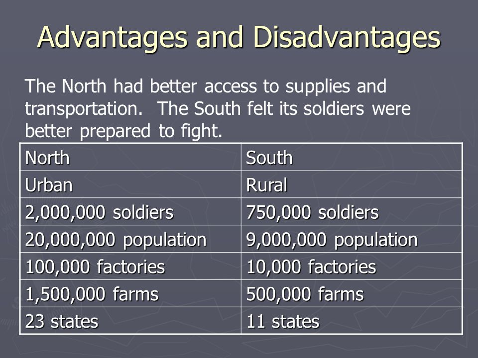 civil war advantages and disadvantages Name date advantages and disadvantages by cathy pearl when the civil war started, both sides thought that they would win easily they also thought they were fighting.