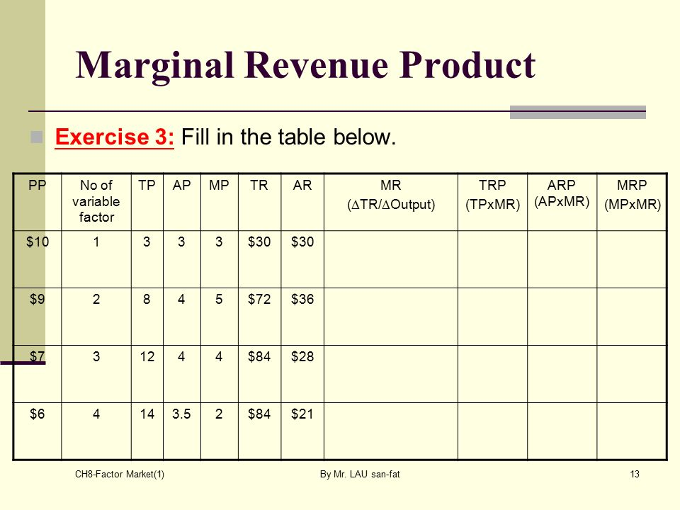 how to find marginal revenue product microeconomics