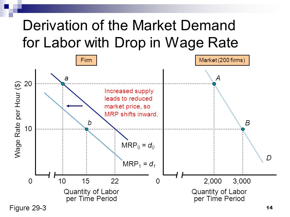 supply and demand of labor in the us Explore the relationship between supply and demand for most of us demand and supply can be plotted as curves.