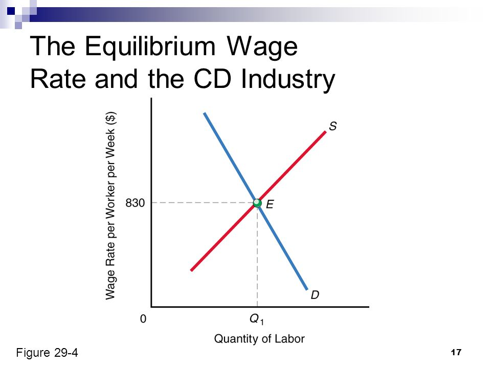 explain how the equilibrium wage rate Advertisements: indifference curve analysis can be used to explain an individual's choice between income and leisure and to show why higher overtime wage rate must.