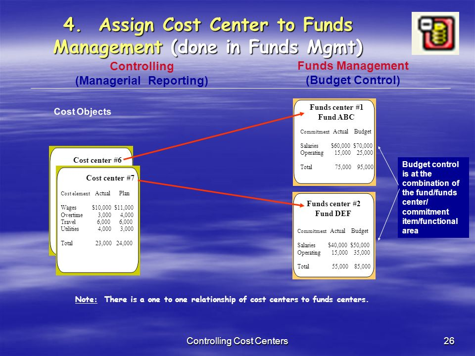 managing cost centers Operating expenses, and features a company/cost center/natural account-oriented view of a company's expense activity this dashboard is targeted at a company's managers and finance department, and focuses on analyzing and managing operating expenses.