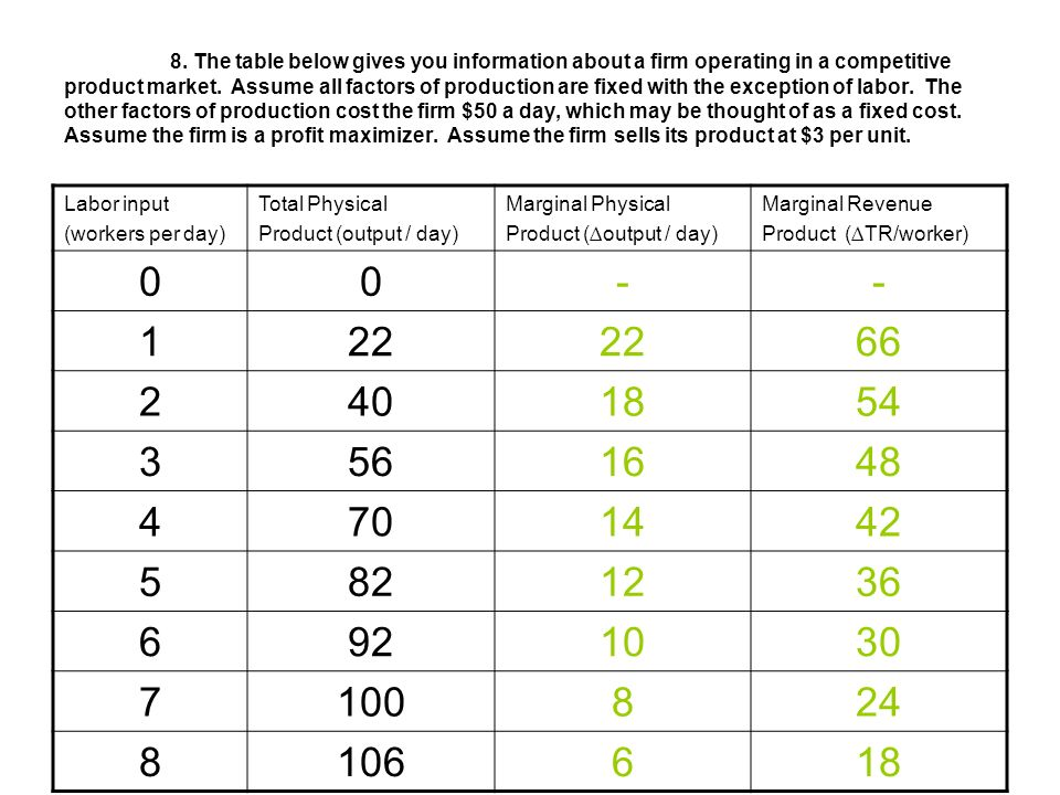 8. The table below gives you information about a firm operating in a competitive product market. Assume all factors of production are fixed with the exception of labor. The other factors of production cost the firm $50 a day, which may be thought of as a fixed cost. Assume the firm is a profit maximizer. Assume the firm sells its product at $3 per unit.