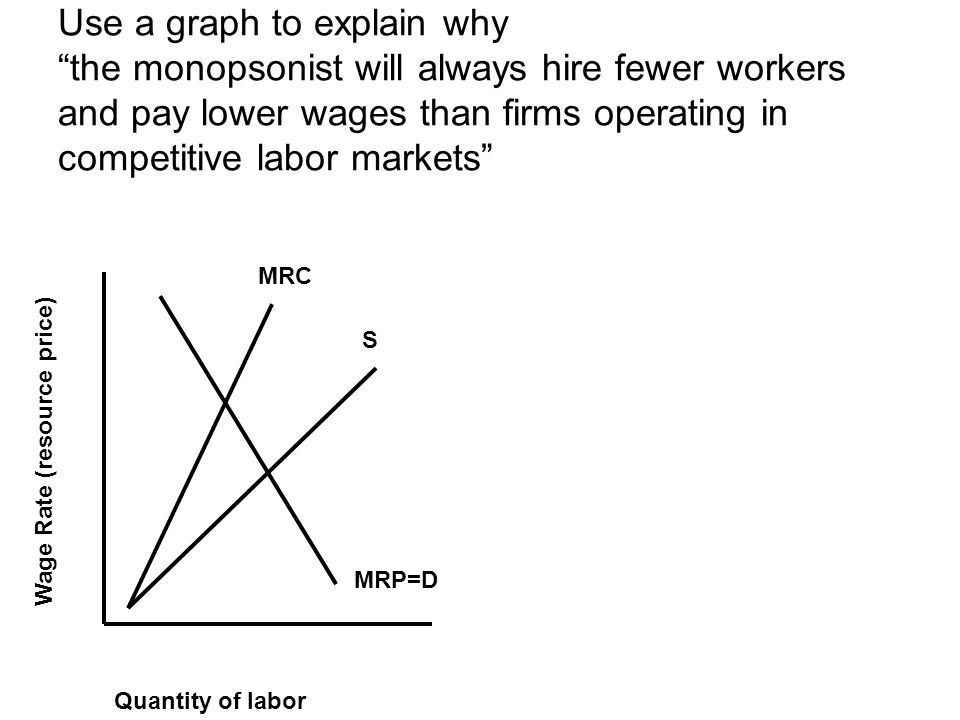 Use a graph to explain why the monopsonist will always hire fewer workers and pay lower wages than firms operating in competitive labor markets